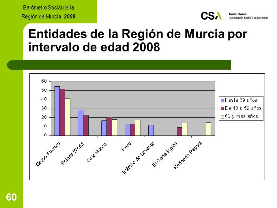 60 Entidades de la Región de Murcia por intervalo de edad 2008 Barómetro Social de la Región de Murcia 2008