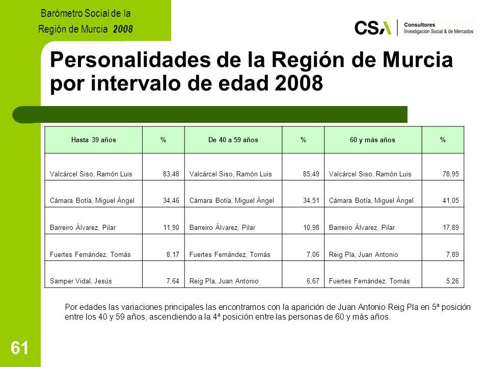 61 Personalidades de la Región de Murcia por intervalo de edad 2008 Por edades las variaciones principales las encontramos con la aparición de Juan Antonio Reig Pla en 5ª posición entre los 40 y 59 años, ascendiendo a la 4ª posición entre las personas de 60 y más años.