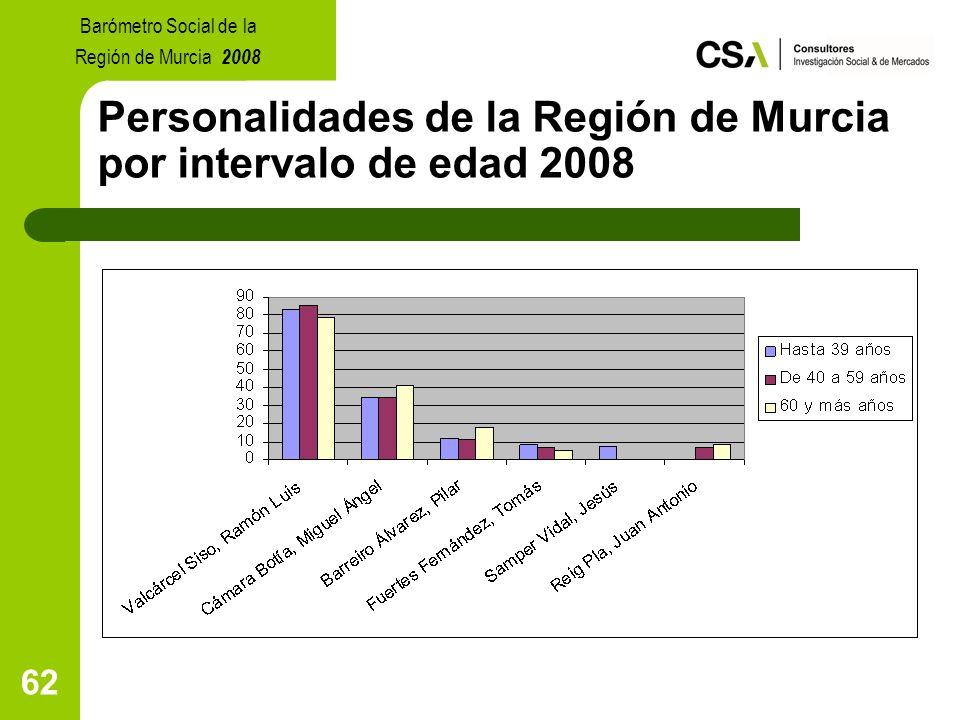 62 Personalidades de la Región de Murcia por intervalo de edad 2008 Barómetro Social de la Región de Murcia 2008