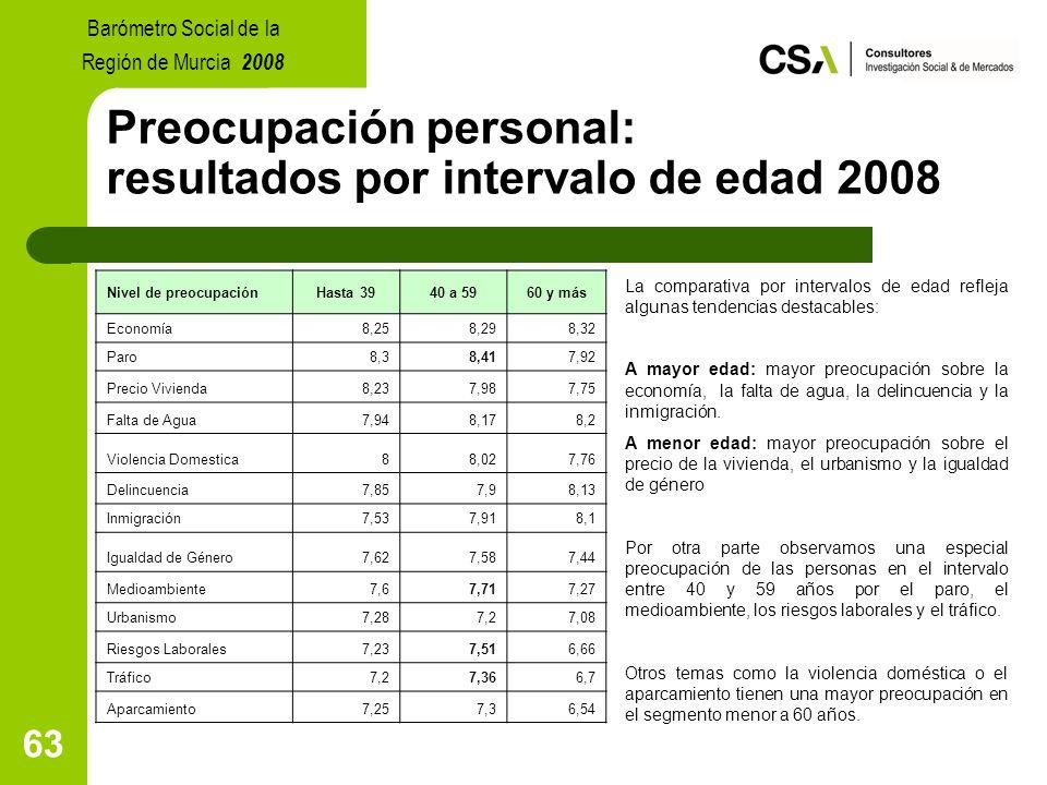 63 Preocupación personal: resultados por intervalo de edad 2008 La comparativa por intervalos de edad refleja algunas tendencias destacables: A mayor edad: mayor preocupación sobre la economía, la falta de agua, la delincuencia y la inmigración.