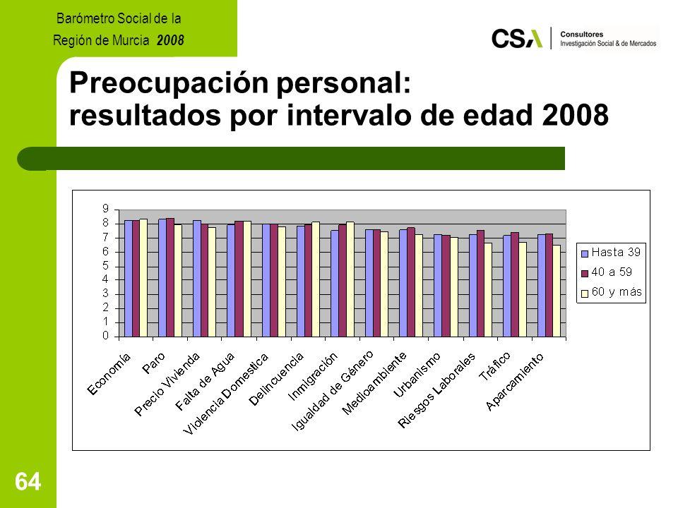 64 Preocupación personal: resultados por intervalo de edad 2008 Barómetro Social de la Región de Murcia 2008