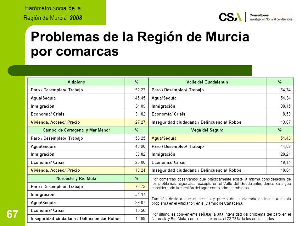 67 Problemas de la Región de Murcia por comarcas Barómetro Social de la Región de Murcia 2008 Altiplano%Valle del Guadalentín% Paro / Desempleo/ Trabajo52,27Paro / Desempleo/ Trabajo64,74 Agua/Sequía45,45Agua/Sequía54,34 Inmigración34,09Inmigración38,15 Economía/ Crisis31,82Economía/ Crisis18,50 Vivienda.