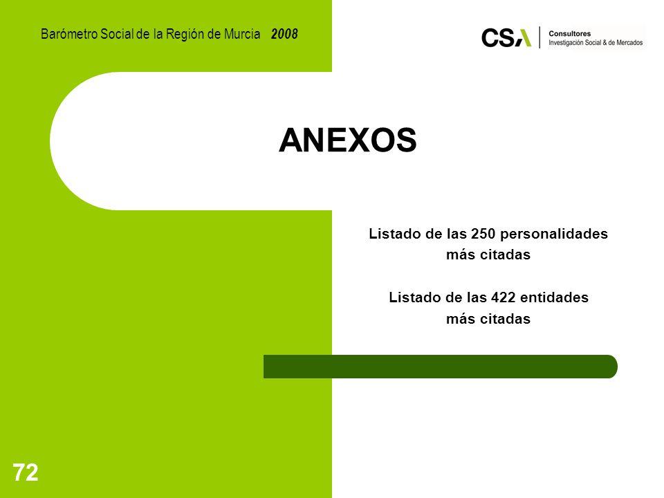 72 ANEXOS Listado de las 250 personalidades más citadas Listado de las 422 entidades más citadas Barómetro Social de la Región de Murcia 2008