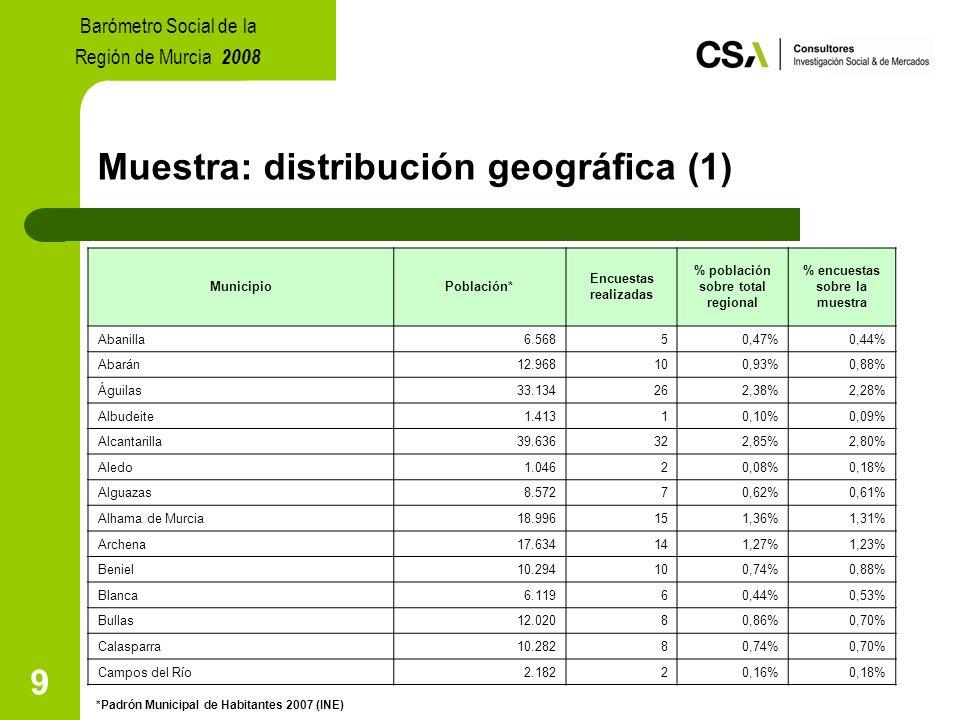9 Muestra: distribución geográfica (1) MunicipioPoblación* Encuestas realizadas % población sobre total regional % encuestas sobre la muestra Abanilla6.56850,47%0,44% Abarán12.968100,93%0,88% Águilas33.134262,38%2,28% Albudeite1.41310,10%0,09% Alcantarilla39.636322,85%2,80% Aledo1.04620,08%0,18% Alguazas8.57270,62%0,61% Alhama de Murcia18.996151,36%1,31% Archena17.634141,27%1,23% Beniel10.294100,74%0,88% Blanca6.11960,44%0,53% Bullas12.02080,86%0,70% Calasparra10.28280,74%0,70% Campos del Río2.18220,16%0,18% *Padrón Municipal de Habitantes 2007 (INE) Barómetro Social de la Región de Murcia 2008