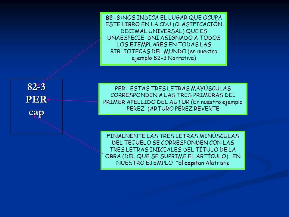 82-3PERcap 82-3:NOS INDICA EL LUGAR QUE OCUPA ESTE LIBRO EN LA CDU (CLASIFICACIÓN DECIMAL UNIVERSAL) QUE ES UNAESPECIE DNI ASIGNADO A TODOS LOS EJEMPLARES EN TODAS LAS BIBLIOTECAS DEL MUNDO (en nuestro ejemplo 82-3 Narrativa) PER: ESTAS TRES LETRAS MAYÚSCULAS CORRESPONDEN A LAS TRES PRIMERAS DEL PRIMER APELLIDO DEL AUTOR (En nuestro ejemplo PEREZ (ARTURO PÉREZ REVERTE FINALNENTE LAS TRES LETRAS MINÚSCULAS DEL TEJUELO SE CORRESPONDEN CON LAS TRES LETRAS INICIALES DEL TÍTULO DE LA OBRA (DEL QUE SE SUPRIME EL ARTÍCULO).