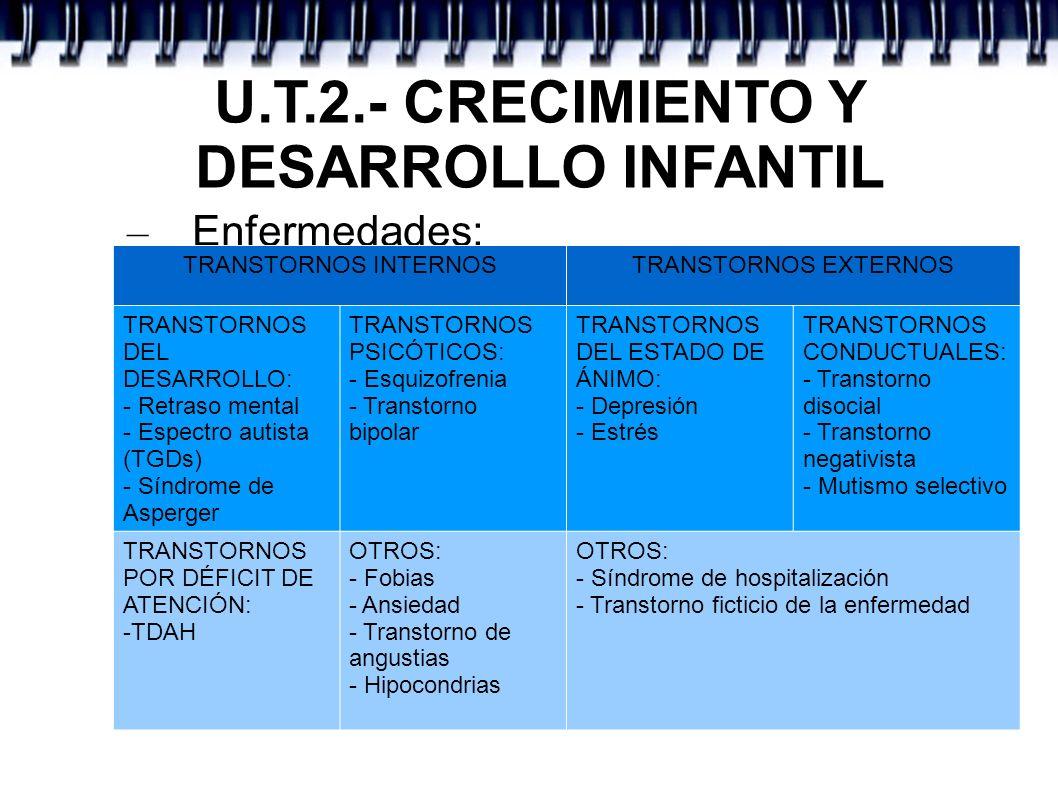 U.T.2.- CRECIMIENTO Y DESARROLLO INFANTIL – Enfermedades: TRANSTORNOS INTERNOSTRANSTORNOS EXTERNOS TRANSTORNOS DEL DESARROLLO: - Retraso mental - Espe