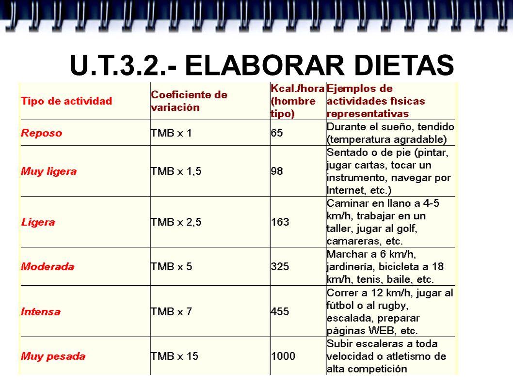U.T.3.3.- ELABORAR DIETAS La Asociación Americana de Dietética ofrece la siguiente fórmula para poder calcular cuántas calorías necesita cada día para mantener su peso al mismo nivel: Descubra su índice de metabolismo basal tomando su peso actual y multiplicándolo por 10 si es mujer u 11 si es hombre.