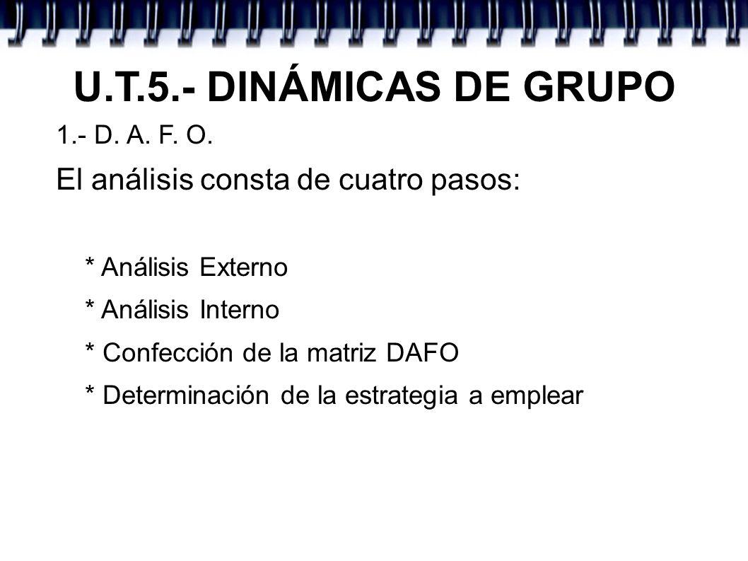 U.T.5.- DINÁMICAS DE GRUPO 1.- D. A. F. O. El análisis consta de cuatro pasos: * Análisis Externo * Análisis Interno * Confección de la matriz DAFO *