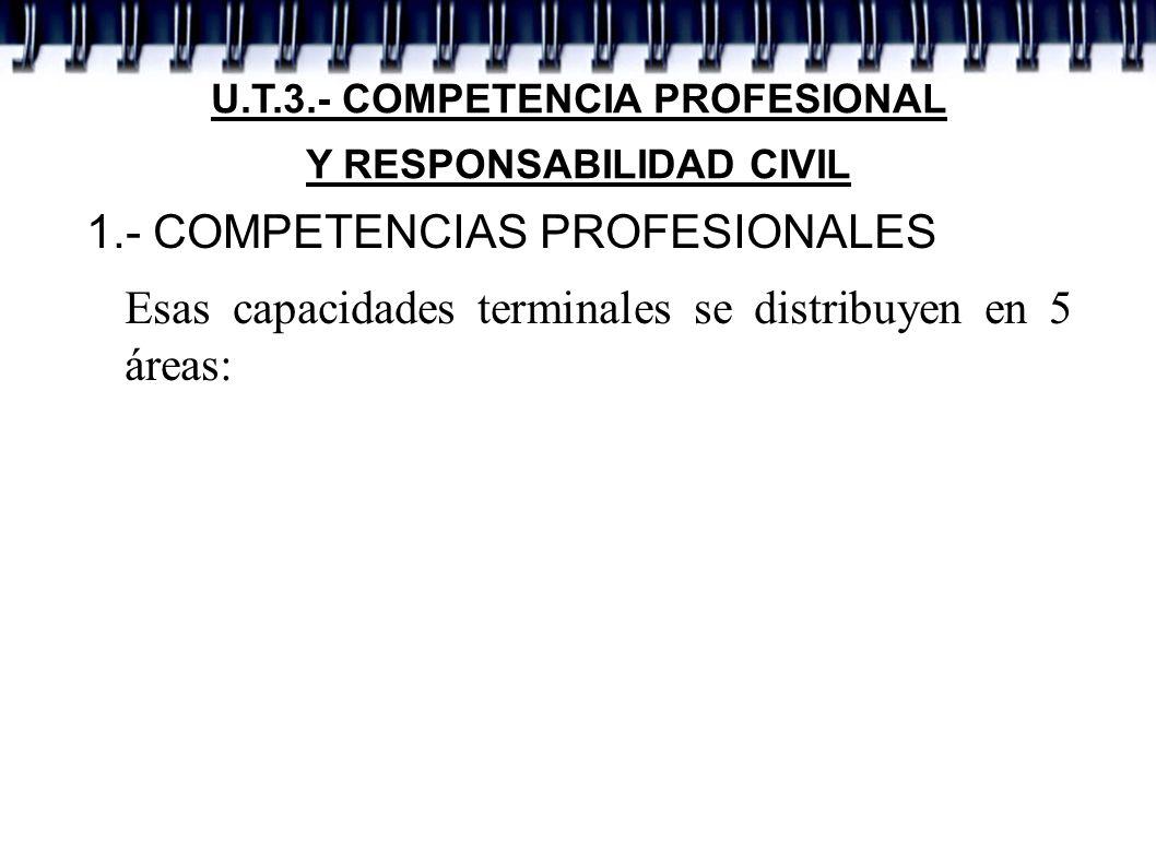 U.T.3.- COMPETENCIA PROFESIONAL Y RESPONSABILIDAD CIVIL 1.- COMPETENCIAS PROFESIONALES Esas capacidades terminales se distribuyen en 5 áreas: