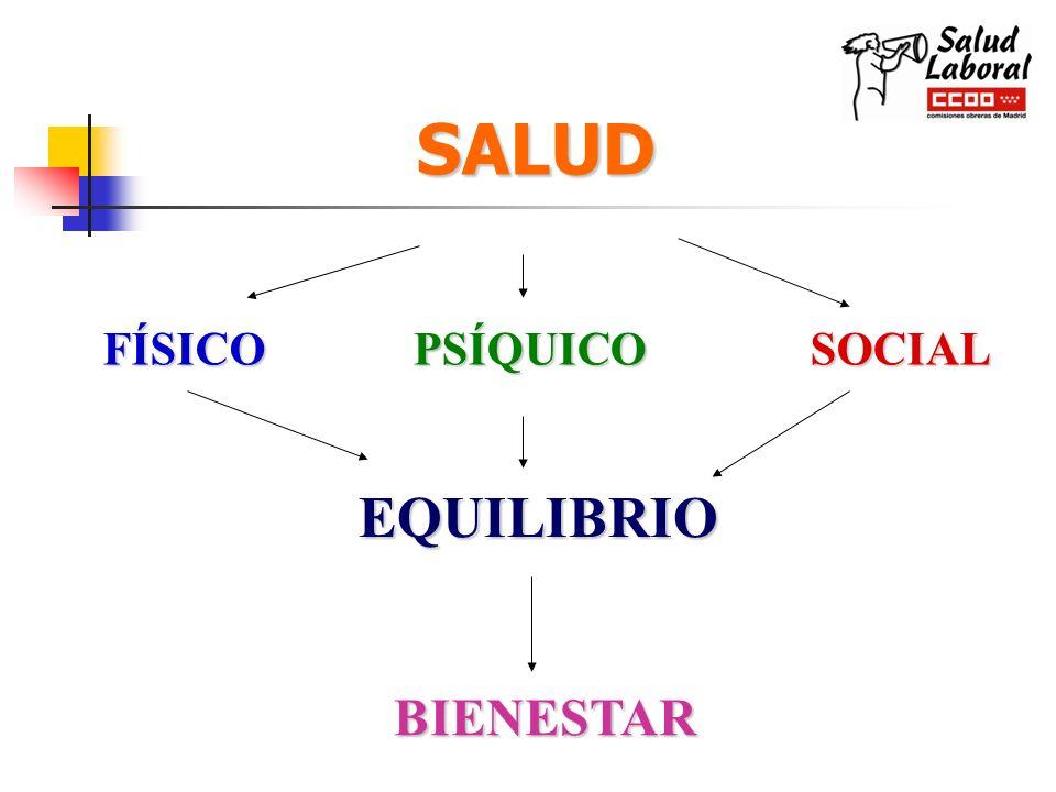 SALUD SALUD FÍSICOPSÍQUICOSOCIAL EQUILIBRIO BIENESTAR