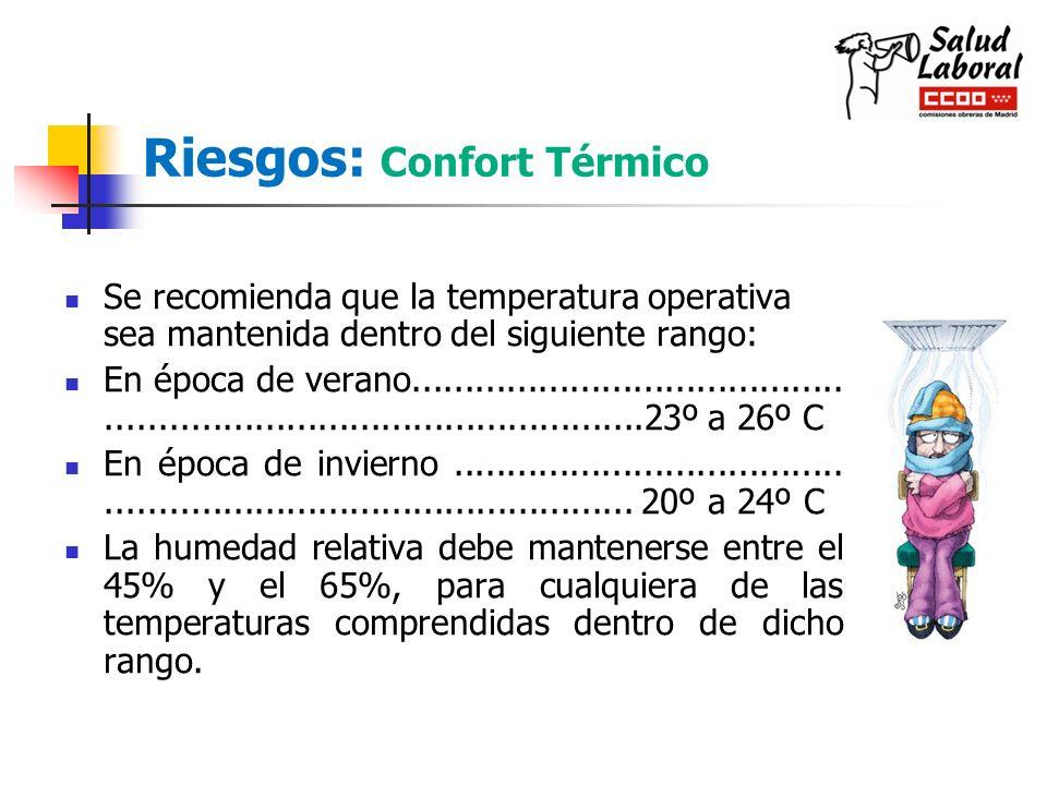 Riesgos: Confort Térmico Se recomienda que la temperatura operativa sea mantenida dentro del siguiente rango: En época de verano......................