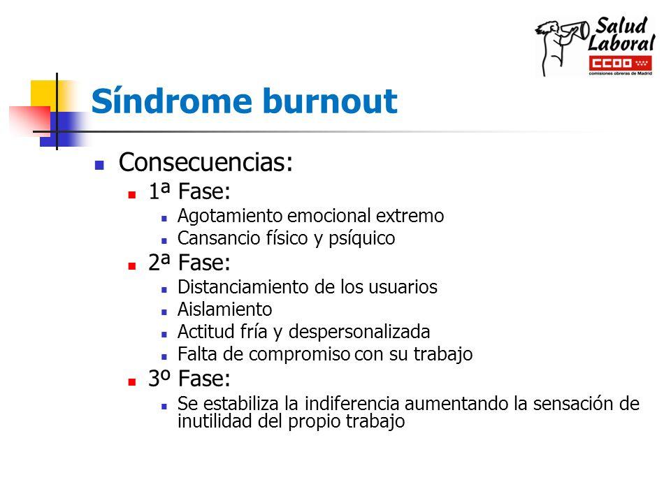 Síndrome burnout Consecuencias: 1ª Fase: Agotamiento emocional extremo Cansancio físico y psíquico 2ª Fase: Distanciamiento de los usuarios Aislamient