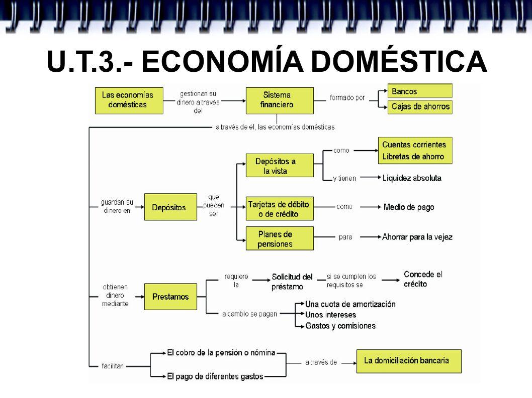 U.T.3.- ECONOMÍA DOMÉSTICA 4.- ECONOMÍAS DOMÉSTICAS - PRÉSTAMOS – Se deja dinero al cliente, el cual se compromete a ir devolviéndolo en períodos suce