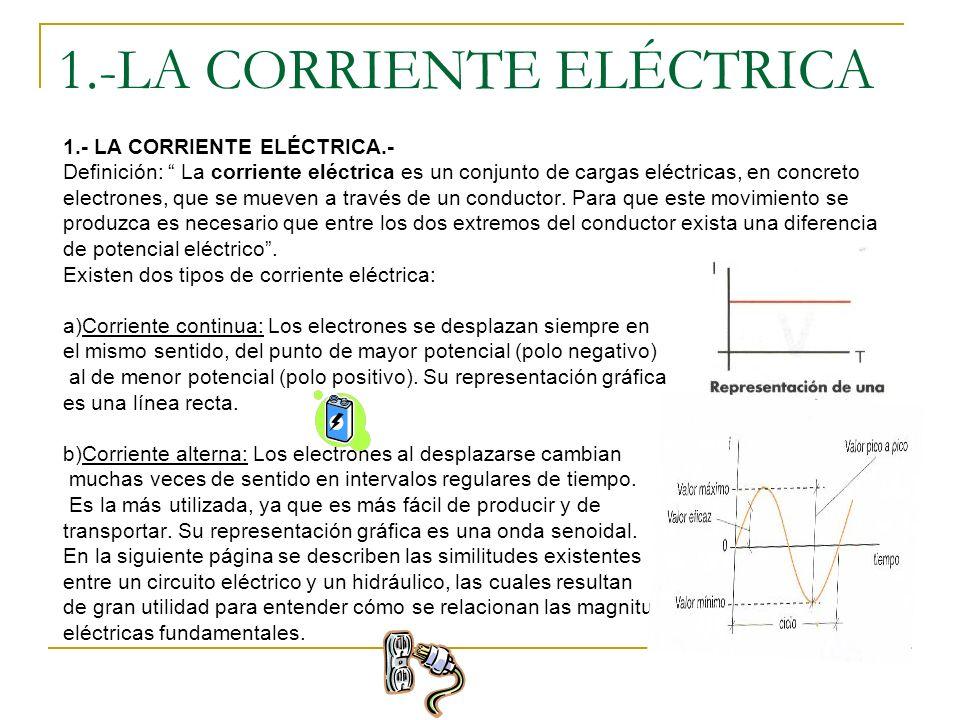 2º) Calculo de I aplicando la ley de Ohm, al circuito elemental: R eq = 0,92 Ω + - + - I 3º) Calculo de las corrientes que atraviesan a cada receptor 12V I3I3 I2I2 I1I1 ITIT Sabemos que cada uno de los receptores se encuentran a la misma tensión siendo ésta la que proporciona el generador o pila.