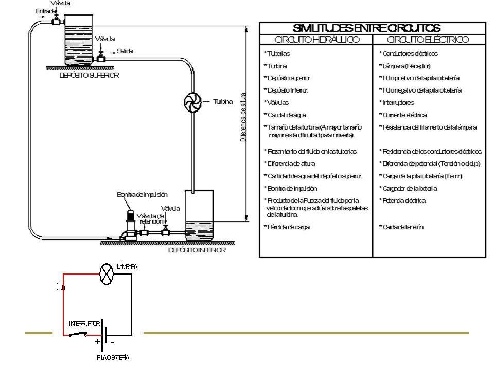 4º) Cálculo de potencias consumidas por los receptores y suministrada por el generador y la suministrada por el generador o pila será: pudiéndose comprobar que la potencia suministrada por la pila debe consumirse en todos los receptores: