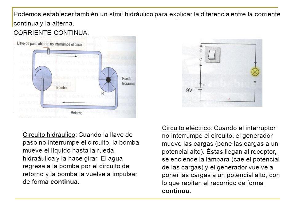 Podemos establecer también un símil hidráulico para explicar la diferencia entre la corriente continua y la alterna.