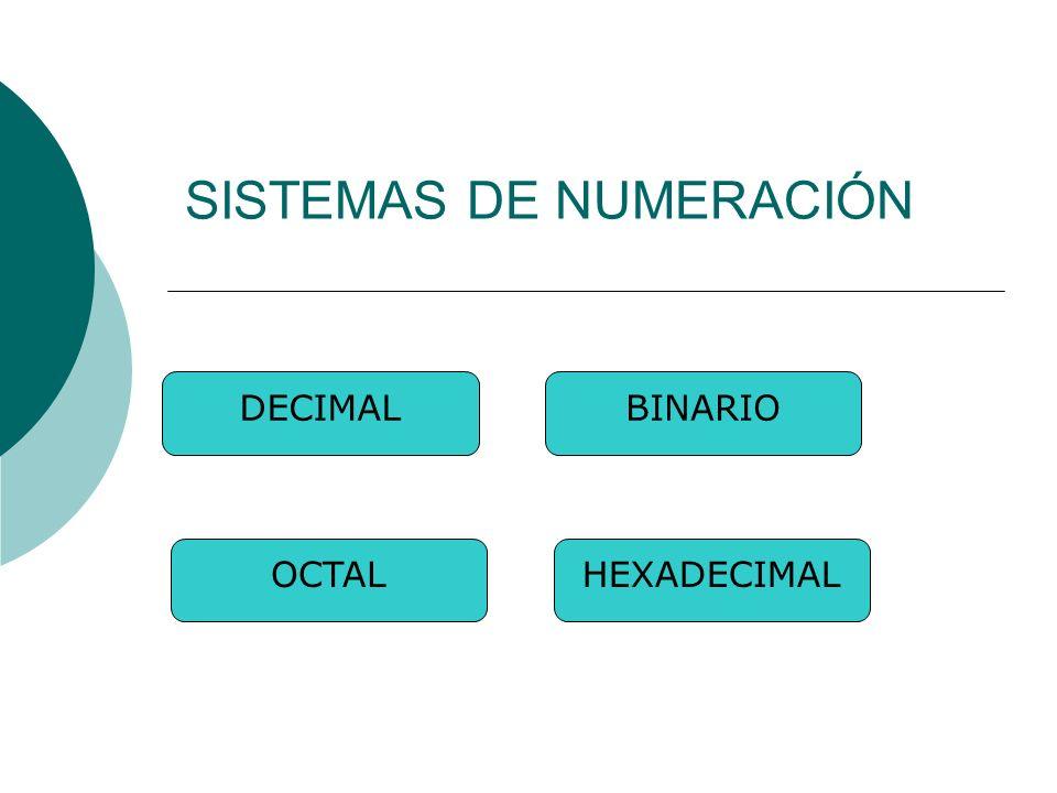 SISTEMAS DE NUMERACIÓN DECIMALBINARIO OCTALHEXADECIMAL