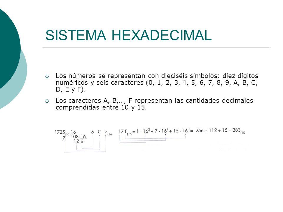 SISTEMA HEXADECIMAL Los números se representan con dieciséis símbolos: diez dígitos numéricos y seis caracteres (0, 1, 2, 3, 4, 5, 6, 7, 8, 9, A, B, C