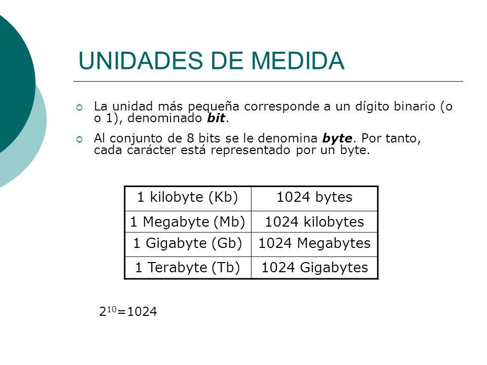 UNIDADES DE MEDIDA La unidad más pequeña corresponde a un dígito binario (o o 1), denominado bit. Al conjunto de 8 bits se le denomina byte. Por tanto