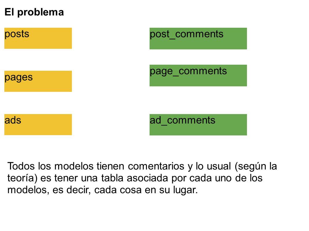 El problema posts pages ads post_comments page_comments ad_comments Todos los modelos tienen comentarios y lo usual (según la teoría) es tener una tabla asociada por cada uno de los modelos, es decir, cada cosa en su lugar.