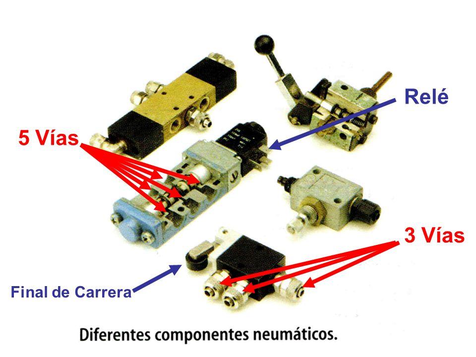 Actuadores aire Cilindros de SIMPLE EFECTO: Sólo hace fuerza útil a la salida Cilindros de DOBLE EFECTO: Hace fuerza útil en los dos sentidos Entra aire Sale aire Símbolo Entra aire Sale aire