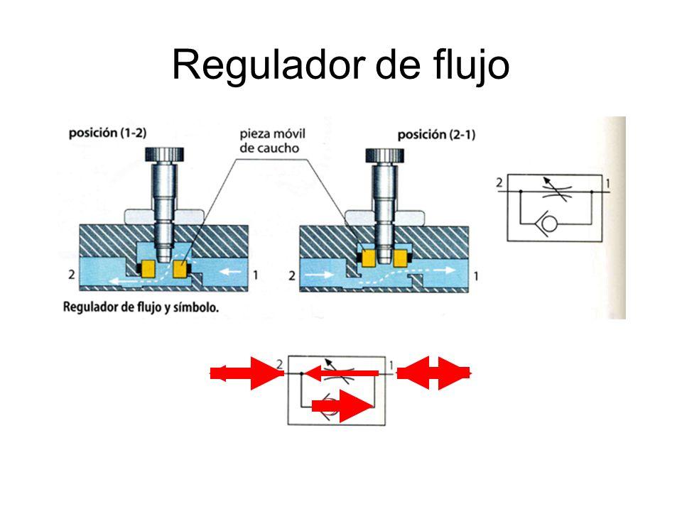 Ejemplo 1: Circuito Mando Cilindro de SIMPLE EFECTO
