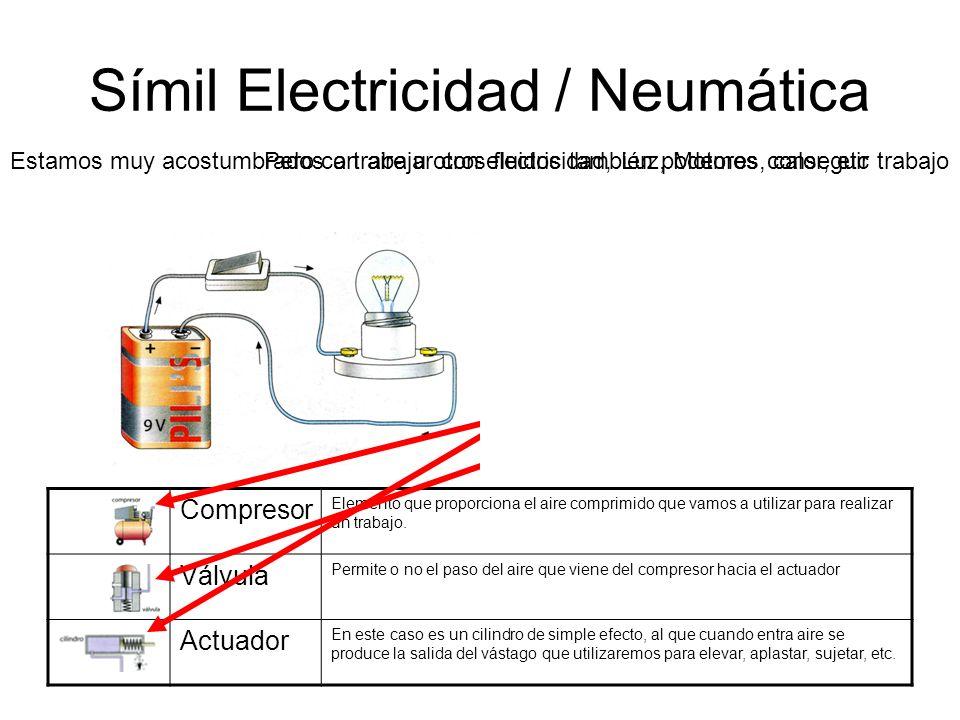 Símil Electricidad / Neumática Estamos muy acostumbrados a trabajar con electricidad, Luz, Motores, calor, etcPero con aire u otros fluidos también po