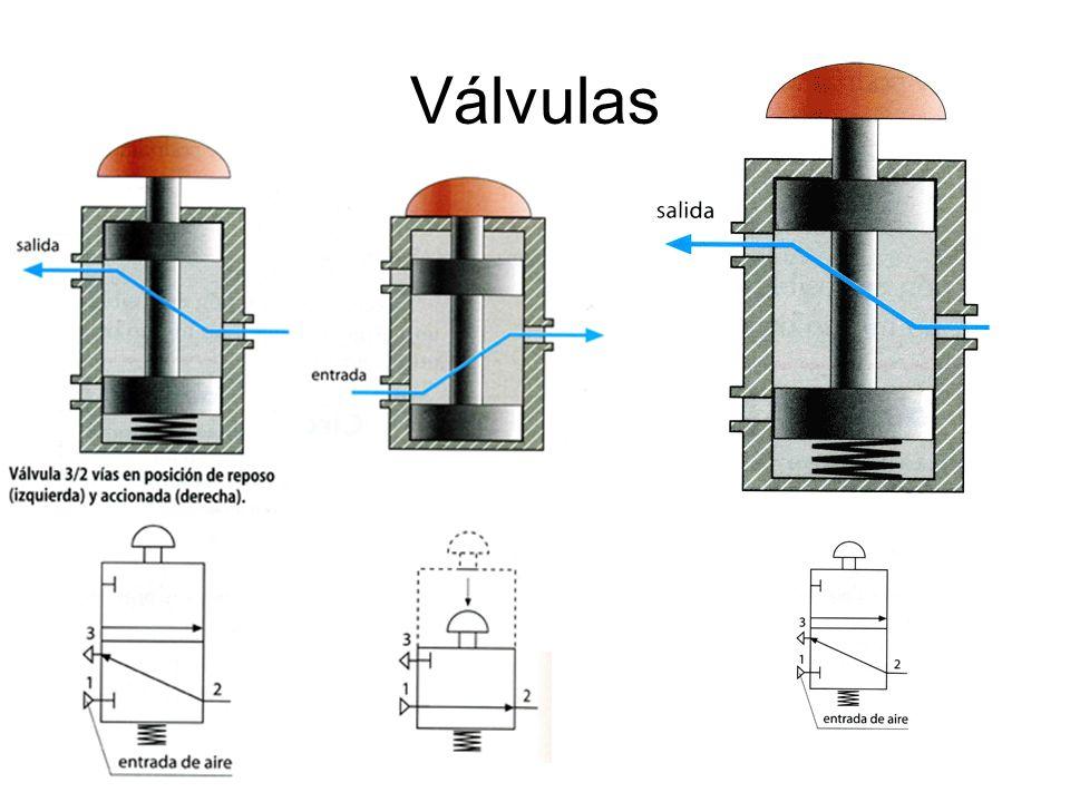 Cómo se nombran las válvulas 1º· Número de Vías, es decir de orificios que presenta la válvula 1 32 En este ejemplo 3 VÍAS 2º· Número de Posiciones En este caso 2 POSICIONES 3º· Accionamiento En este caso por BOTÓN 4º· Retroceso En este caso por MUELLE 5º· Nombre: Válvula 3/2 Botón/Muelle 6º· En ocasiones también se indica la posición normal, es decir aquella en la que se encuentra la válvula cuando no la hemos accionado.