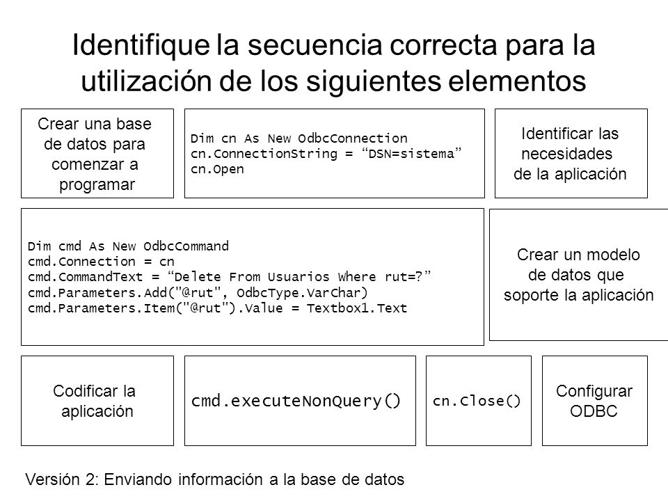 Identifique la secuencia correcta para la utilización de los siguientes elementos Identificar las necesidades de la aplicación Crear un modelo de datos que soporte la aplicación Crear una base de datos para comenzar a programar Codificar la aplicación Dim cn As New OdbcConnection cn.ConnectionString = DSN=sistema cn.Open Dim cmd As New OdbcCommand cmd.Connection = cn cmd.CommandText = Delete From Usuarios Where rut=.