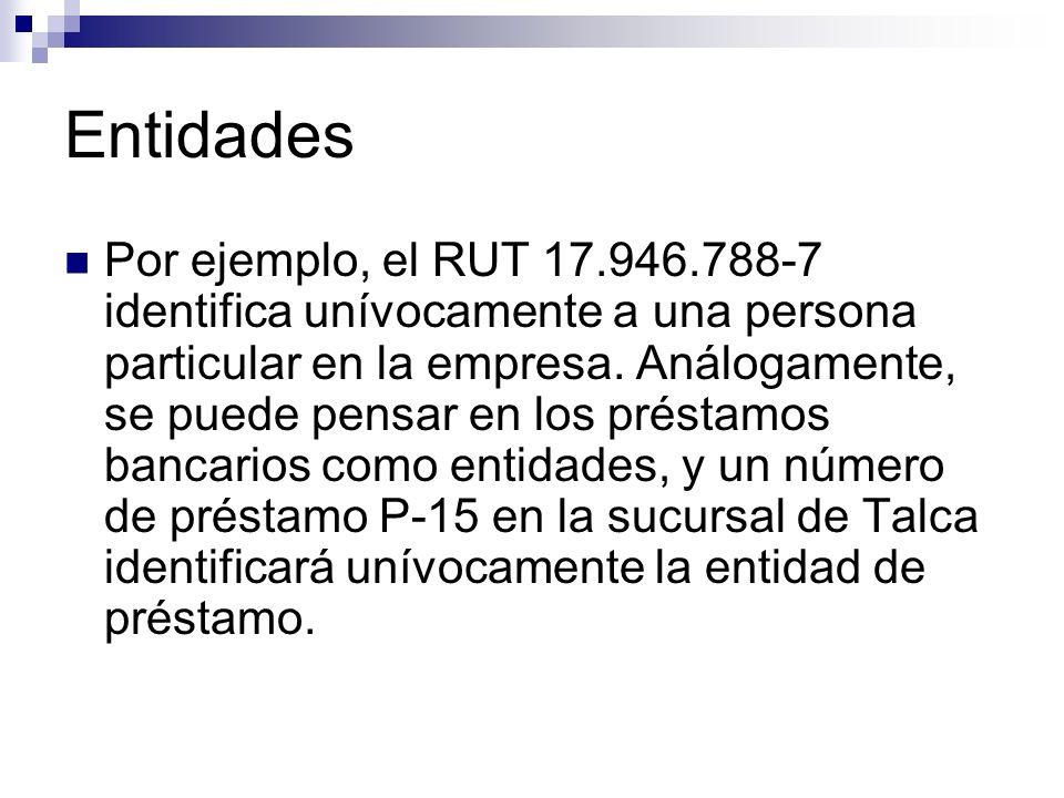 Entidades Por ejemplo, el RUT 17.946.788-7 identifica unívocamente a una persona particular en la empresa. Análogamente, se puede pensar en los présta