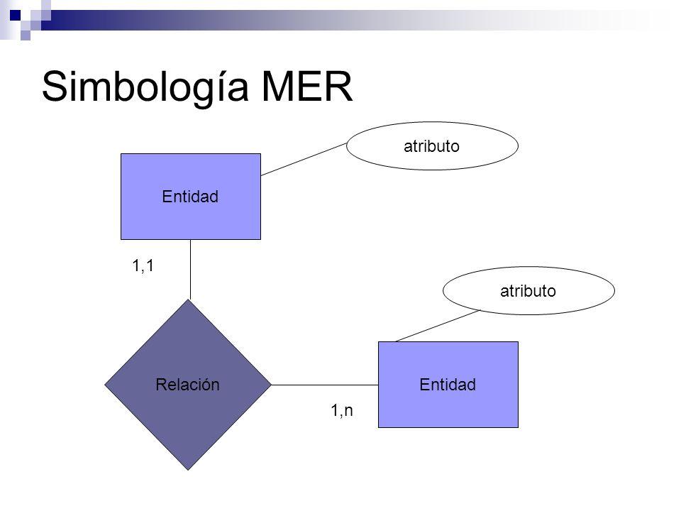 Simbología MER Entidad Relación atributo Entidad atributo 1,1 1,n
