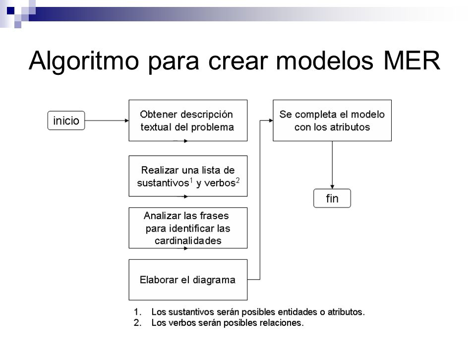 Algoritmo para crear modelos MER