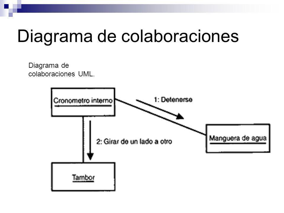 Diagrama de colaboraciones Diagrama de colaboraciones UML.