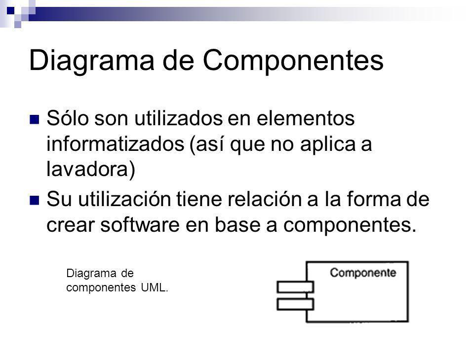 Diagrama de Componentes Sólo son utilizados en elementos informatizados (así que no aplica a lavadora) Su utilización tiene relación a la forma de cre