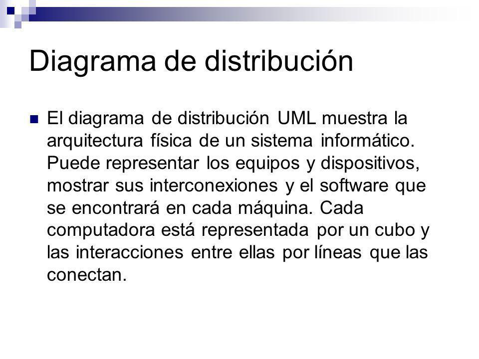 Diagrama de distribución El diagrama de distribución UML muestra la arquitectura física de un sistema informático. Puede representar los equipos y dis