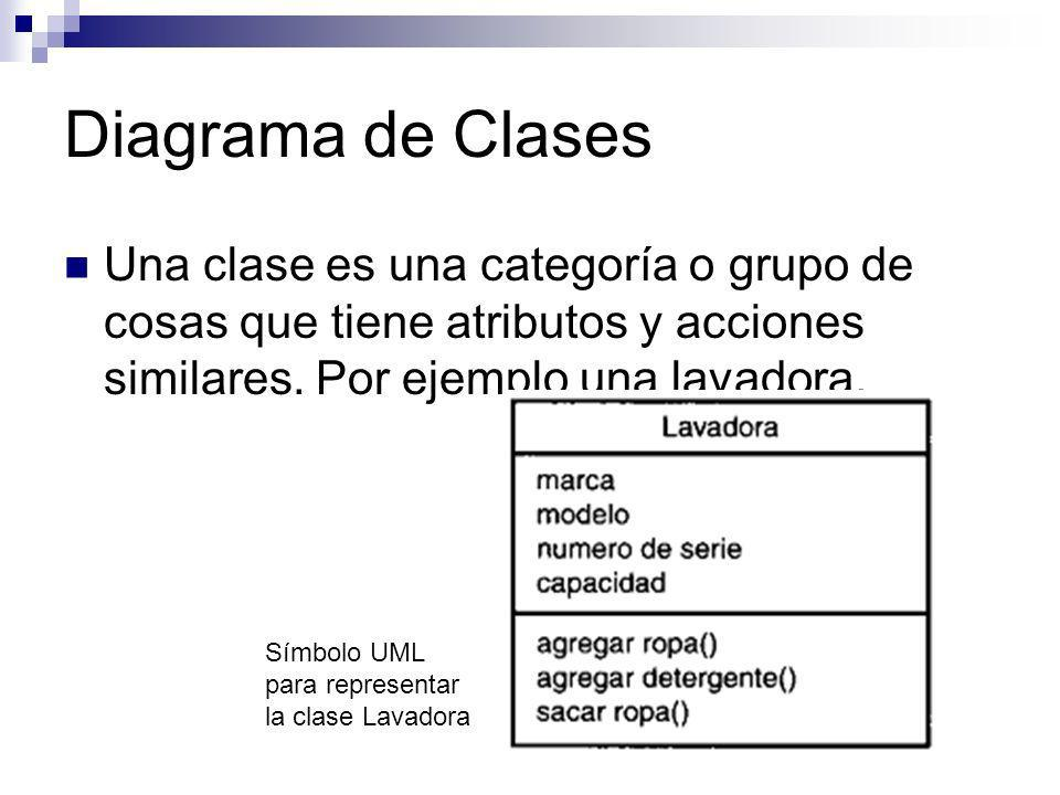 Diagrama de Clases Una clase es una categoría o grupo de cosas que tiene atributos y acciones similares. Por ejemplo una lavadora. Símbolo UML para re