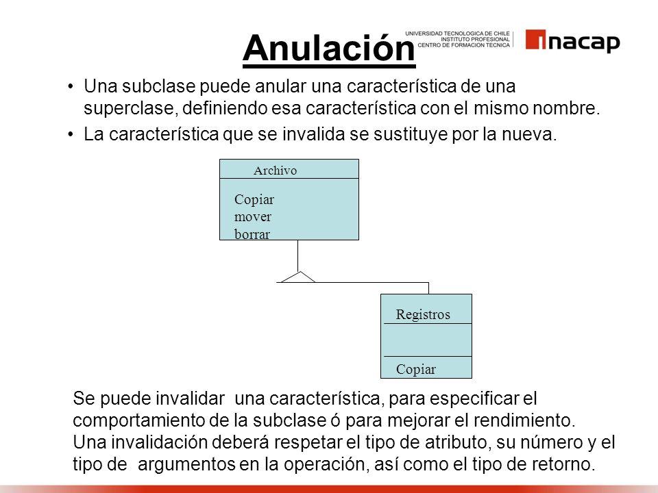 Anulación Una subclase puede anular una característica de una superclase, definiendo esa característica con el mismo nombre. La característica que se