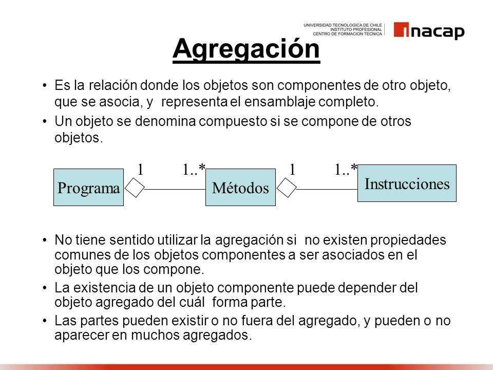 Agregación Es la relación donde los objetos son componentes de otro objeto, que se asocia, y representa el ensamblaje completo. Un objeto se denomina
