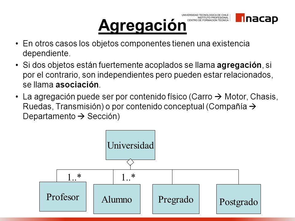 Agregación En otros casos los objetos componentes tienen una existencia dependiente. Si dos objetos están fuertemente acoplados se llama agregación, s