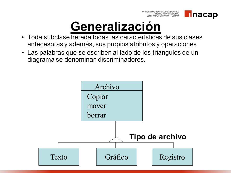Generalización Toda subclase hereda todas las características de sus clases antecesoras y además, sus propios atributos y operaciones. Las palabras qu