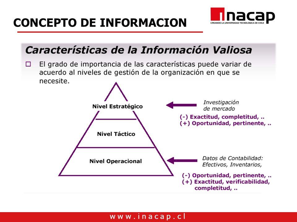 w w w. i n a c a p. c l CONCEPTO DE INFORMACION