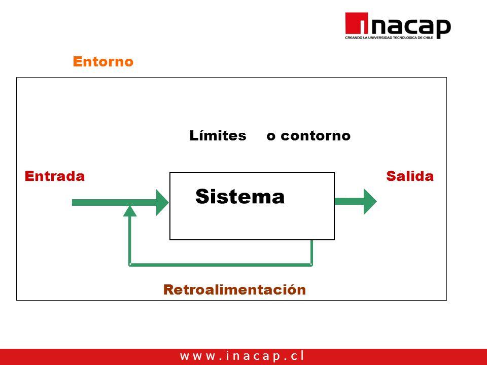 w w w. i n a c a p. c l Entrada Salida Retroalimentación Límites o contorno Entorno Sistema