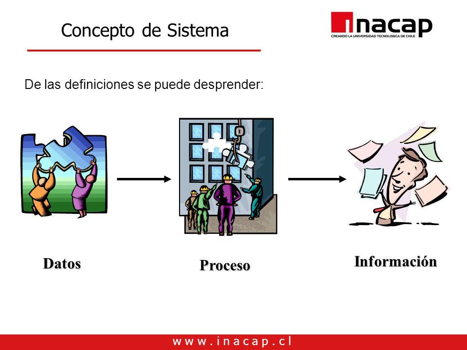 w w w. i n a c a p. c l De las definiciones se puede desprender: Datos Proceso Información Concepto de Sistema
