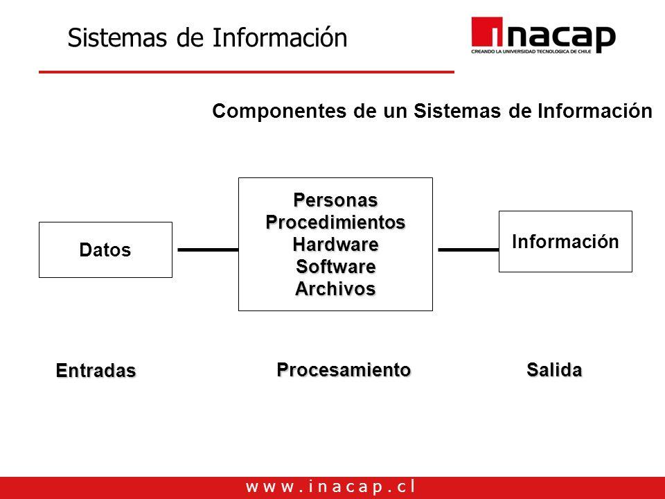 w w w. i n a c a p. c l Sistemas de Información Componentes de un Sistemas de Información Datos PersonasProcedimientosHardwareSoftwareArchivos Informa
