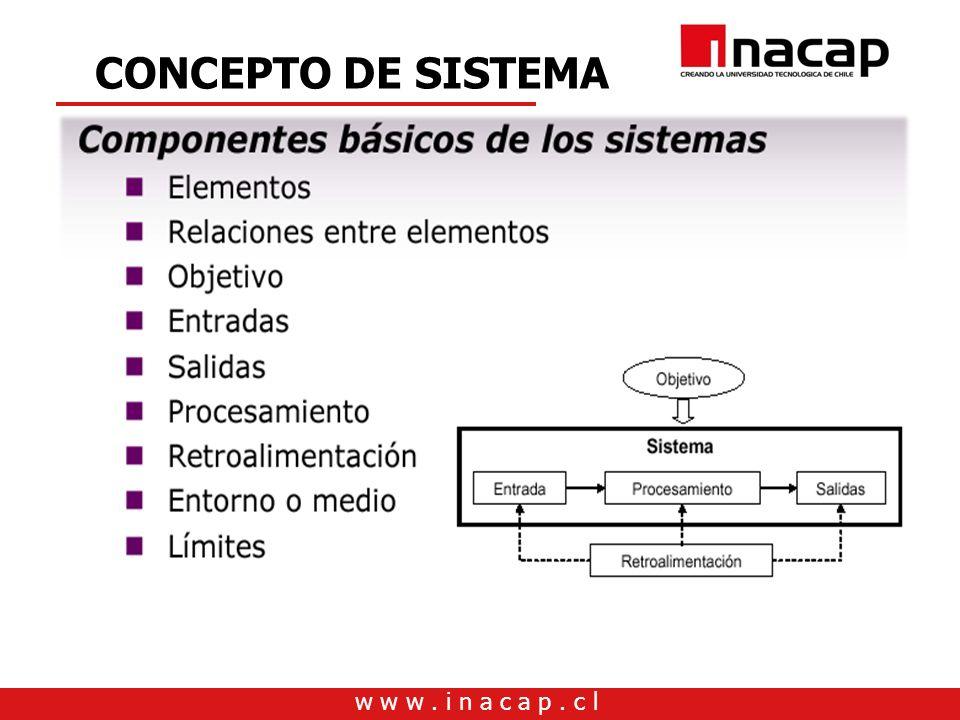 w w w. i n a c a p. c l CONCEPTO DE SISTEMA