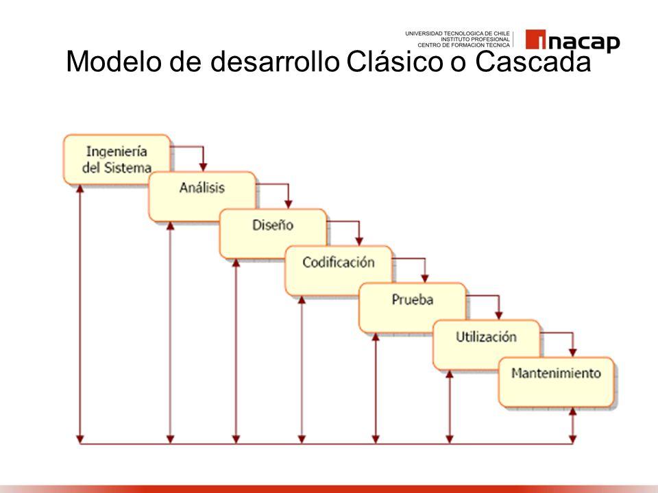 Modelo de desarrollo Clásico o Cascada