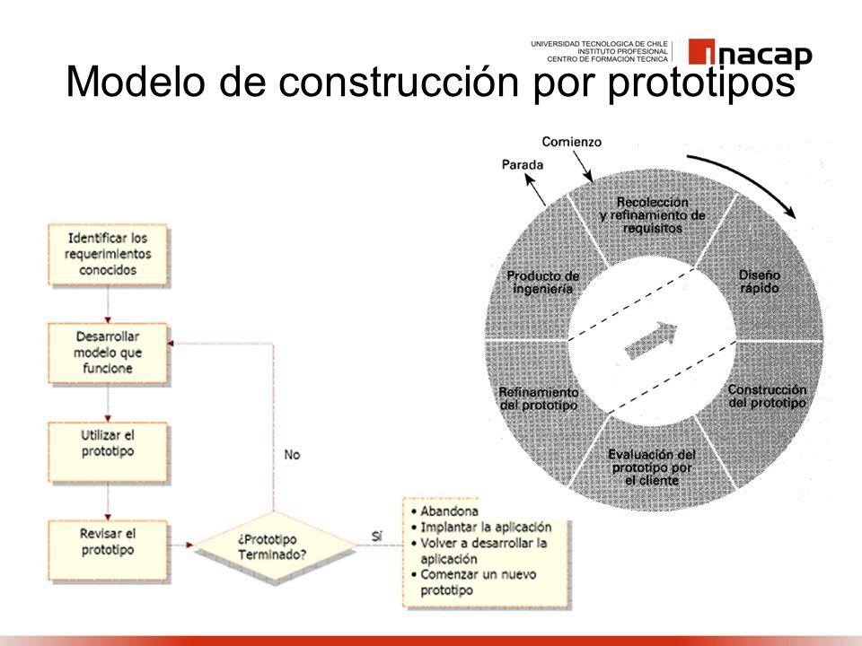 Modelo de construcción por prototipos