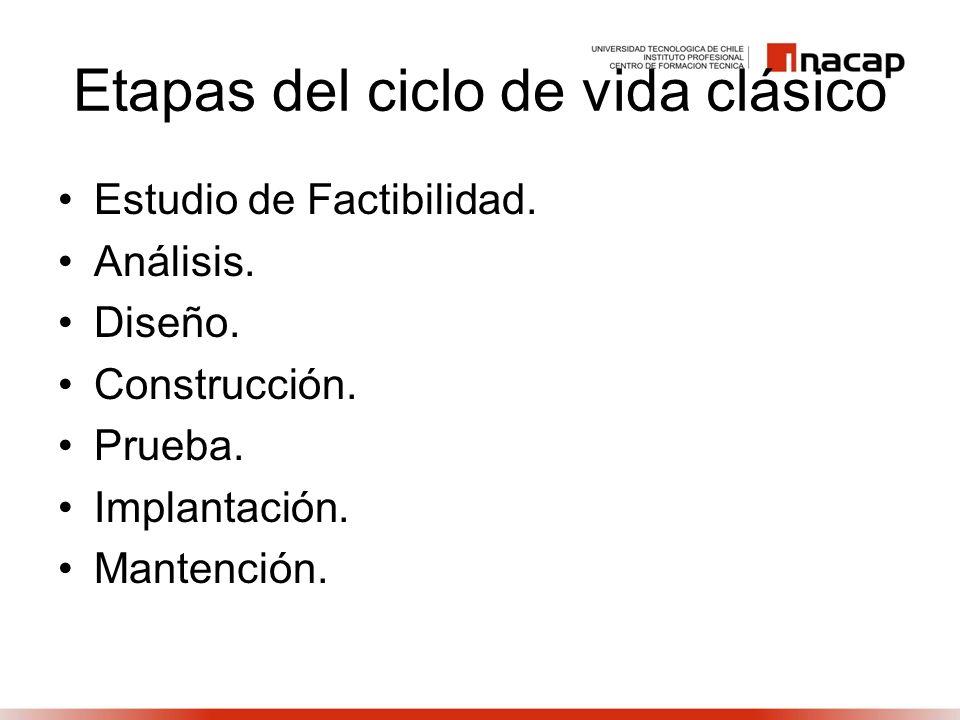 Etapas del ciclo de vida clásico Estudio de Factibilidad. Análisis. Diseño. Construcción. Prueba. Implantación. Mantención.