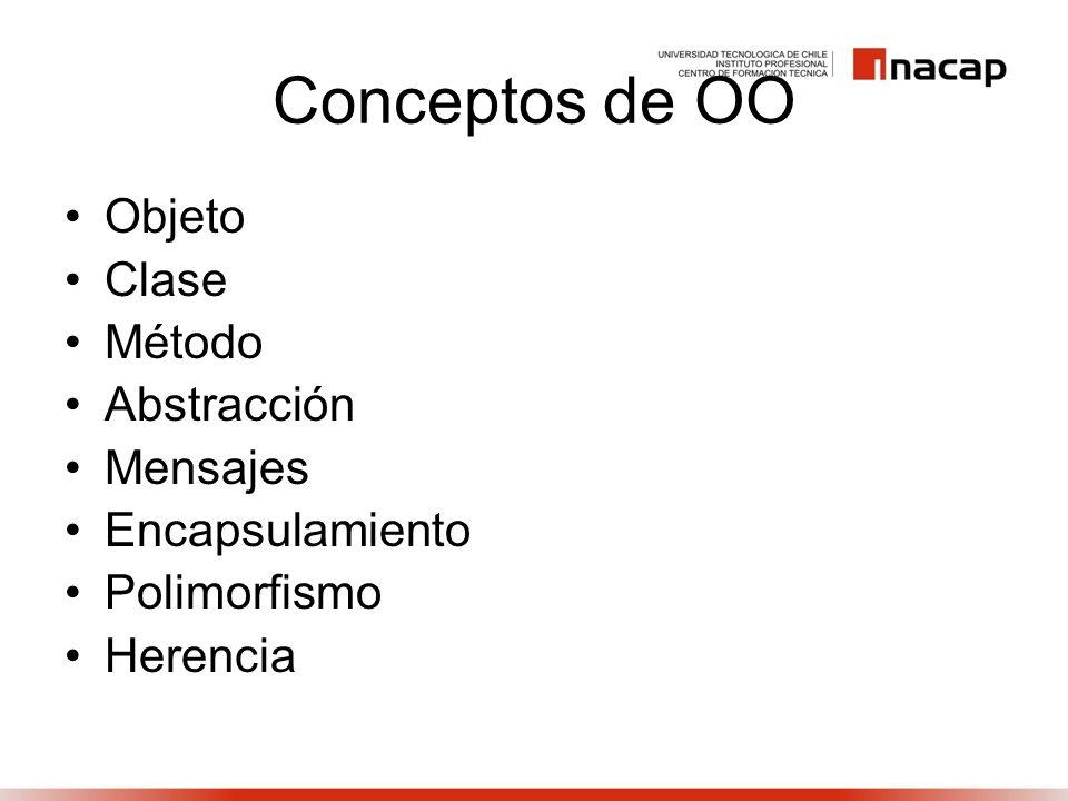 Conceptos de OO Objeto Clase Método Abstracción Mensajes Encapsulamiento Polimorfismo Herencia