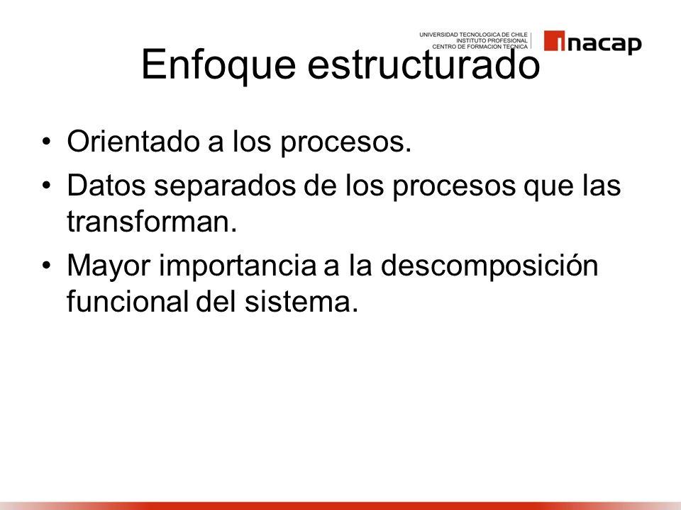 Enfoque estructurado Orientado a los procesos. Datos separados de los procesos que las transforman. Mayor importancia a la descomposición funcional de